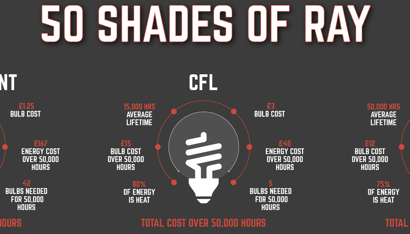 50 Shades Of Ray: How Much Money Can The Right Lightbulb Save You?